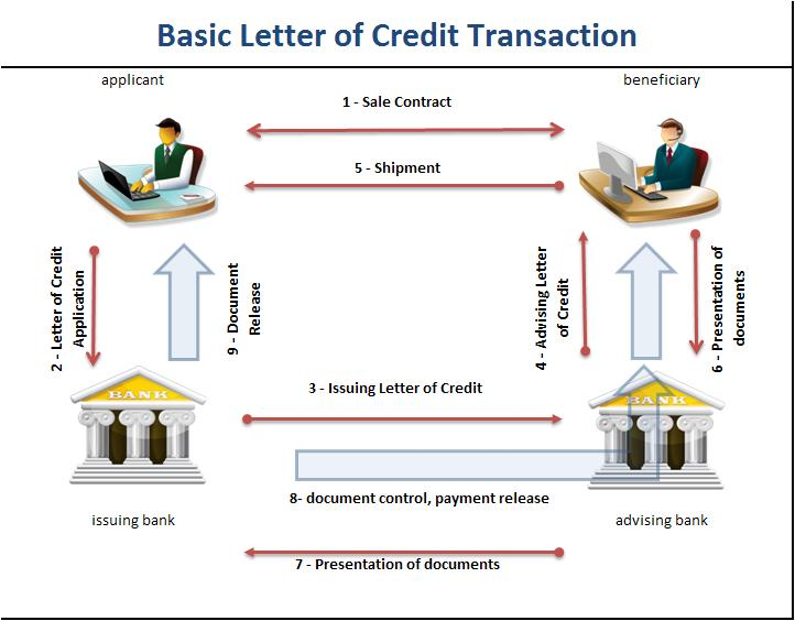 how does letter of credit work