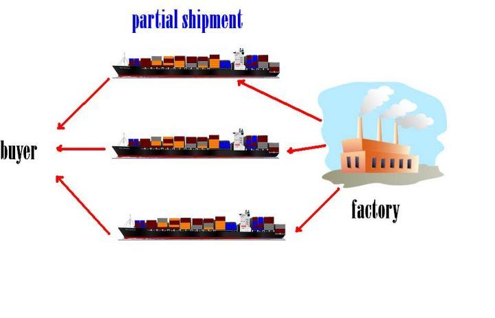 goods delivery partial shipment