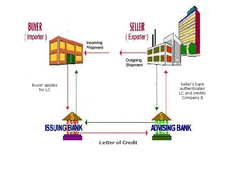 products export by credit letter