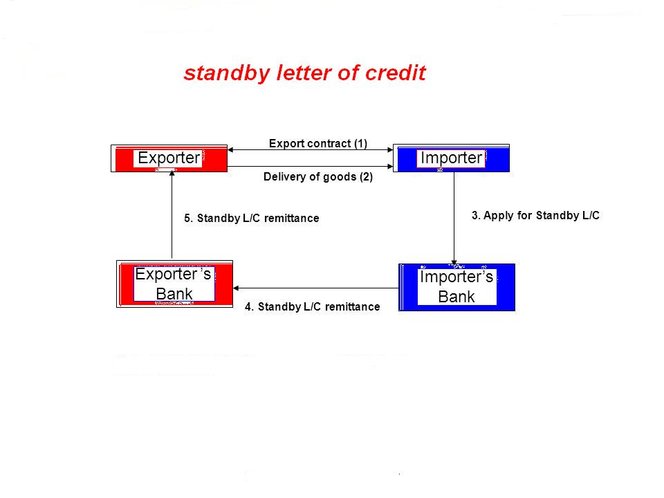 standby letter of credit