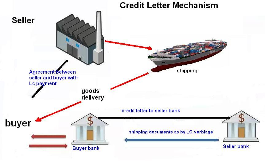 credit letter in export